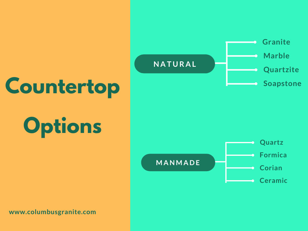 countertop options chart