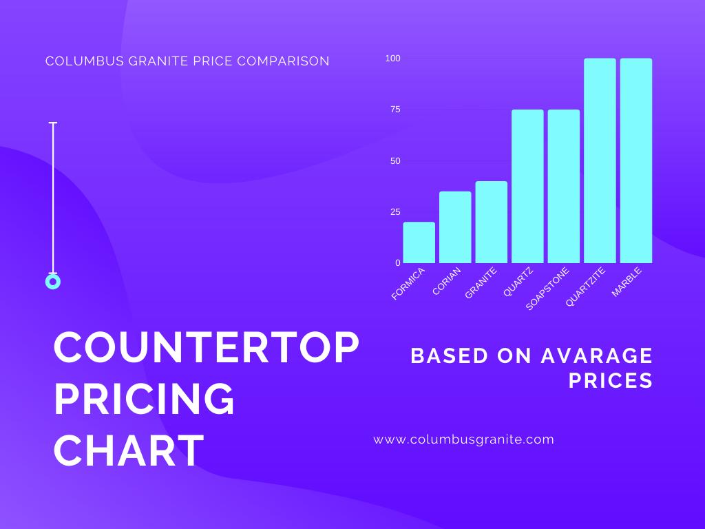 granite countertops price comparison chart