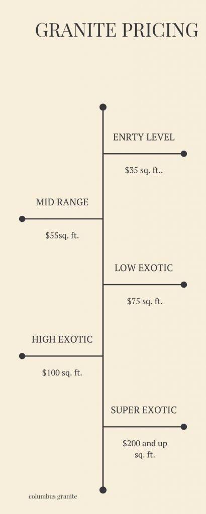 granite countertops pricing